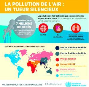 OMS impact carbone