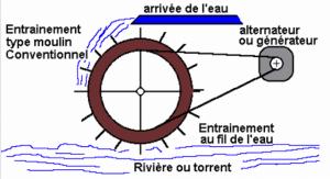 roue d'un moulin hydroélectrique