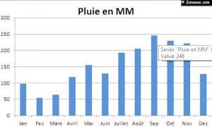 https://www.zananas-martinique.com:meteo:1-statistiques-meteo-martinique.html